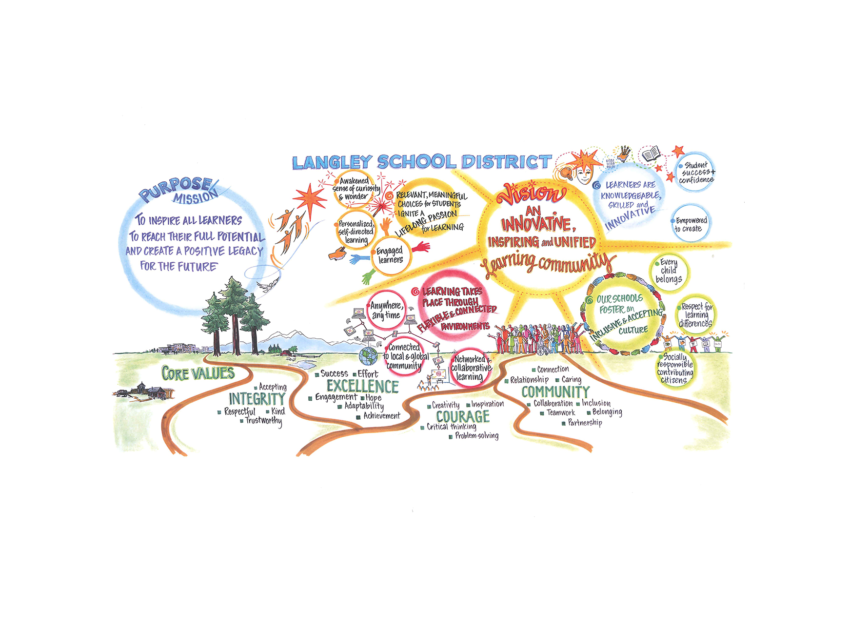 Langley School District Vision