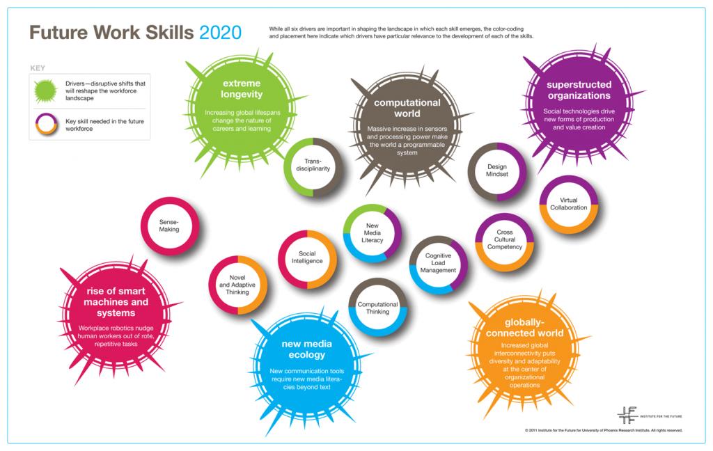 future_work_skills_curriculum